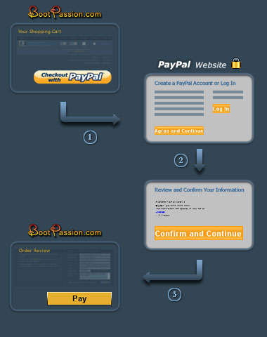 Checkout with PayPal - Step 1
